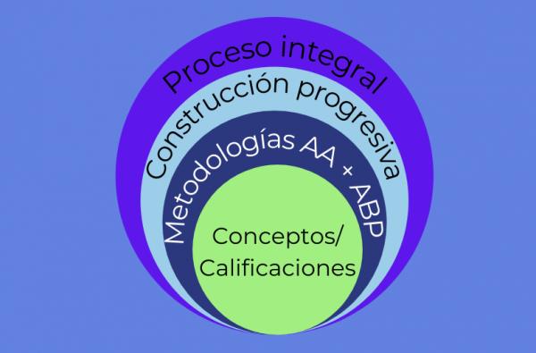 WEBINAR: Modelo de Evaluación IAM y Metodología de Aprendizaje ABP